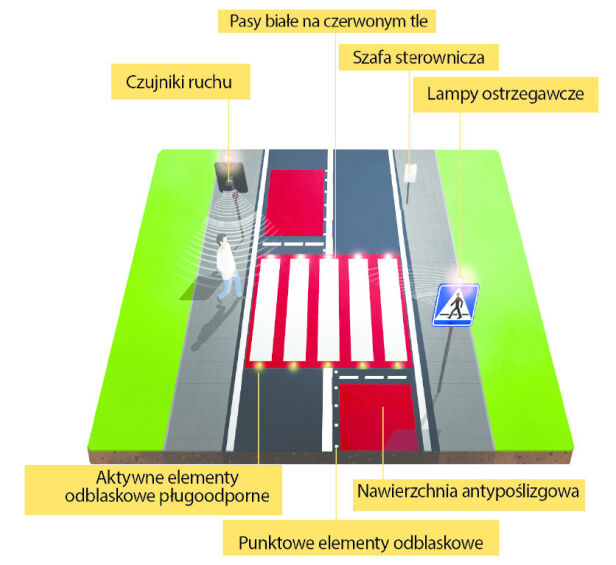 Aktywne przejście dla pieszych Zarząd Dróg Miejskich