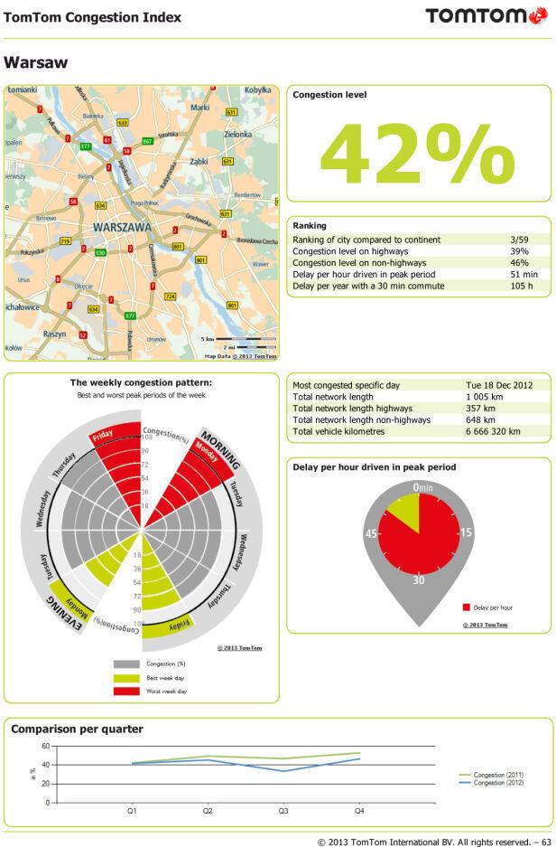 Raport TomTom. Warszawa na trzecim miejscu TomTom